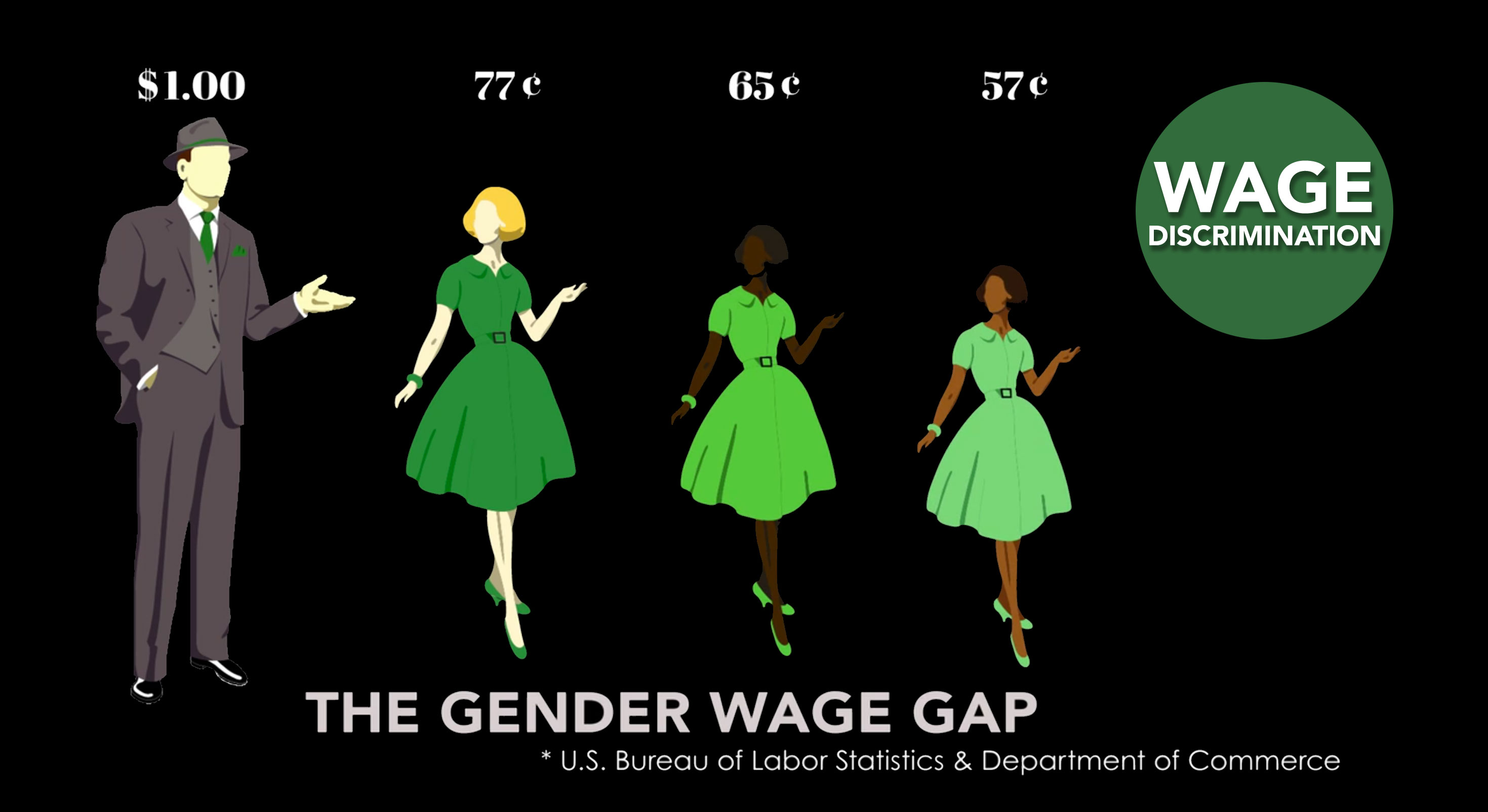the gender income gap The gender income gap in 2017 download image download data embed chart gl gideon lichfield, senior editor, quartz last updated: 4 months ago.